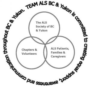 Team ALS BC & Yukon Volunteer Program - ALS Society of BC